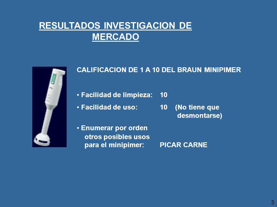 3 RESULTADOS INVESTIGACION DE MERCADO CALIFICACION DE 1 A 10 DEL BRAUN MINIPIMER Facilidad de limpieza:10 Facilidad de uso:10 (No tiene que desmontarse) Enumerar por orden otros posibles usos para el minipimer:PICAR CARNE
