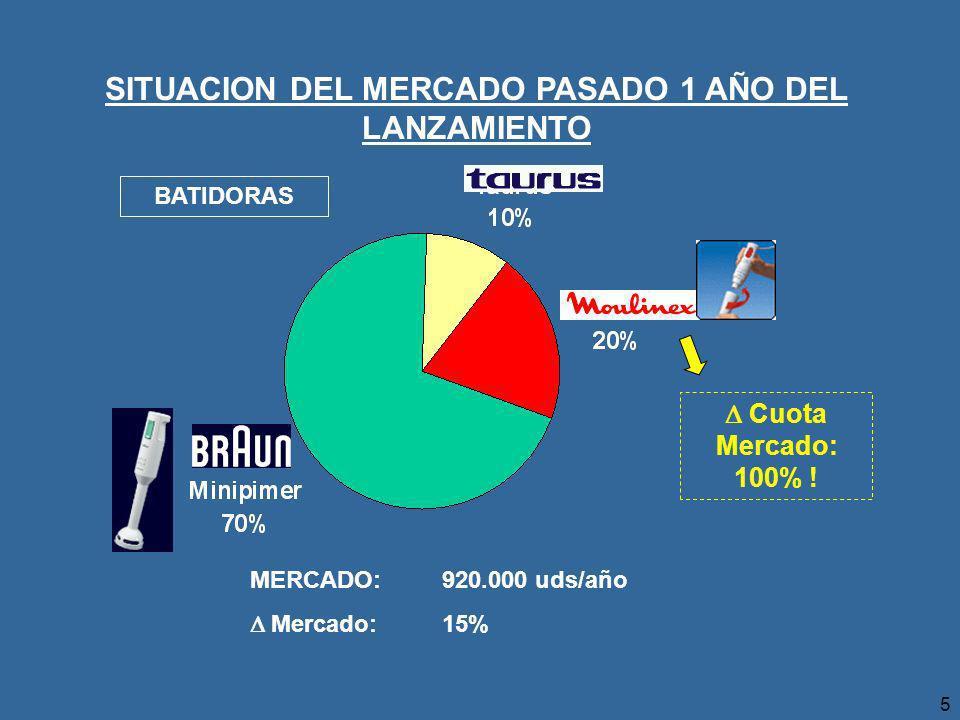 5 SITUACION DEL MERCADO PASADO 1 AÑO DEL LANZAMIENTO BATIDORAS MERCADO: 920.000 uds/año Mercado: 15% Cuota Mercado: 100% !