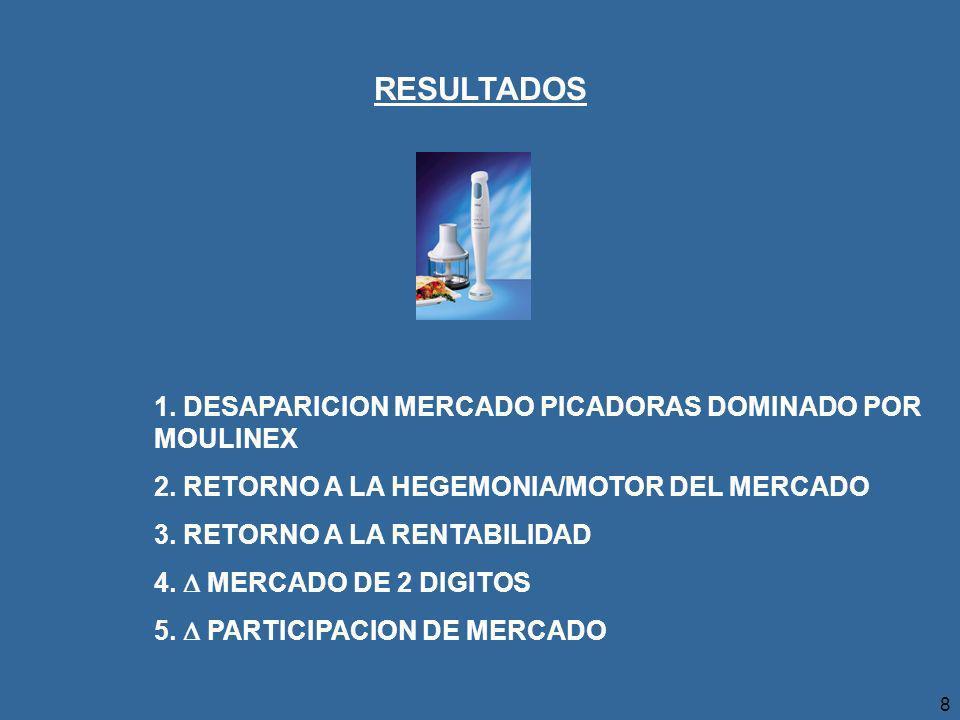 8 RESULTADOS 1.DESAPARICION MERCADO PICADORAS DOMINADO POR MOULINEX 2.