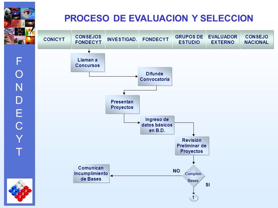 FONDECYTFONDECYT PROCESO DE EVALUACION Y SELECCION NO 1 Cumplen Bases CONICYT CONSEJOS FONDECYT INVESTIGAD.FONDECYT GRUPOS DE ESTUDIO EVALUADOR EXTERNO CONSEJO NACIONAL Llaman a Concursos Presentan Proyectos Difunde Convocatoria Comunican Incumplimiento de Bases Revisión Preliminar de Proyectos Ingreso de datos básicos en B.D.