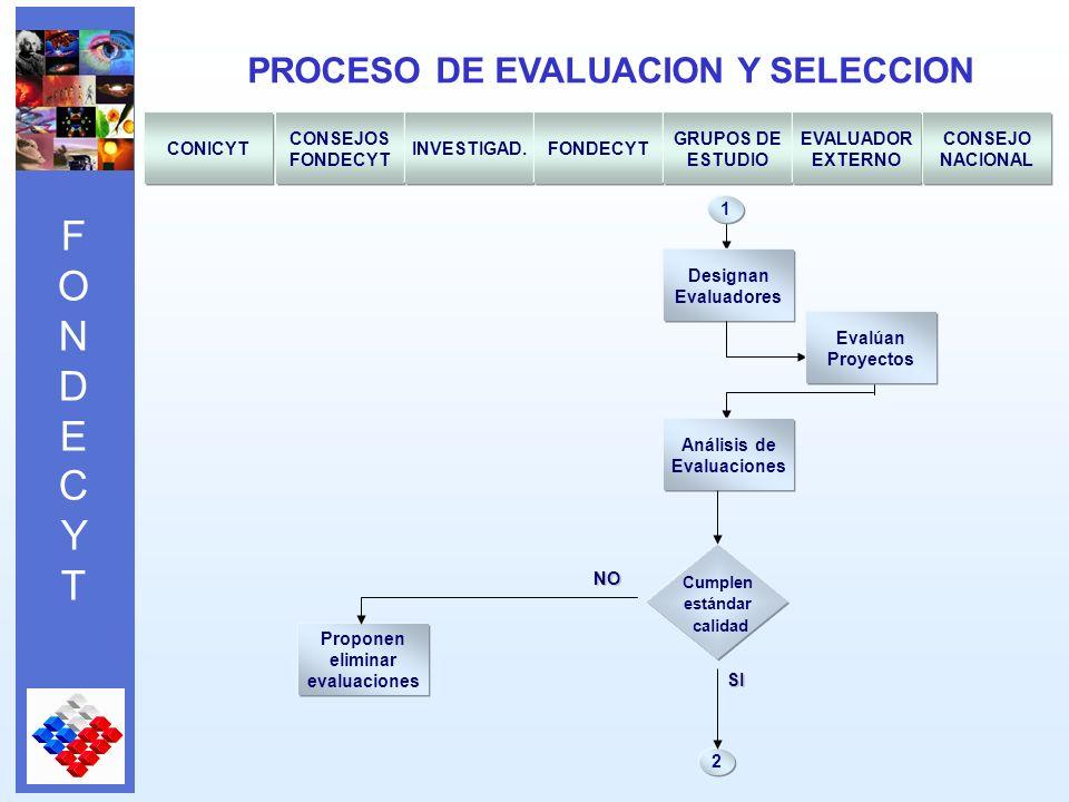 FONDECYTFONDECYT PROCESO DE EVALUACION Y SELECCION CONICYT CONSEJOS FONDECYT INVESTIGAD.FONDECYT GRUPOS DE ESTUDIO EVALUADOR EXTERNO CONSEJO NACIONAL 1 Análisis de Evaluaciones Evalúan Proyectos Designan Evaluadores NO Cumplen estándar calidad SI Proponen eliminar evaluaciones 2
