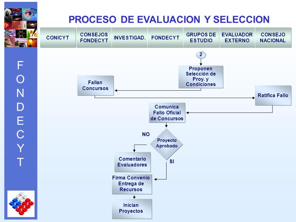 FONDECYTFONDECYT PROCESO DE EVALUACION Y SELECCION CONICYT CONSEJOS FONDECYT INVESTIGAD.FONDECYT GRUPOS DE ESTUDIO EVALUADOR EXTERNO CONSEJO NACIONAL Comentario Evaluadores 2 Proponen Selección de Proy.