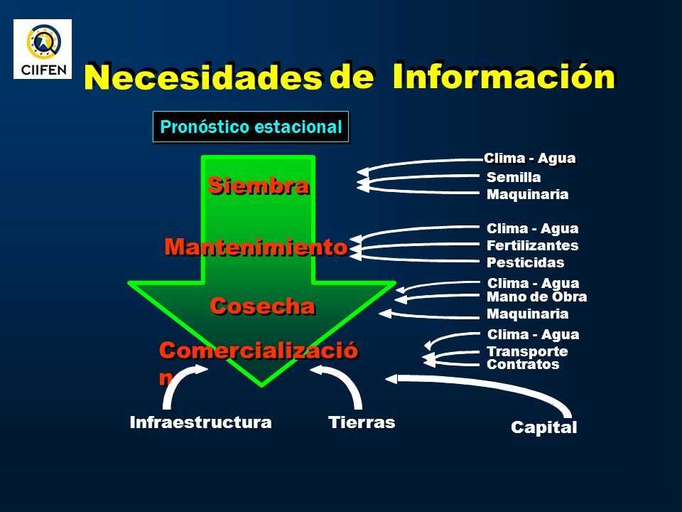 International Visibility CIIFEN was included as Sub regional prioritized program in the Andean Strategy for Prevention and Disaster Management, approved with Decision 591 of the Andean Foreign Affairs Ministries on July 2004.