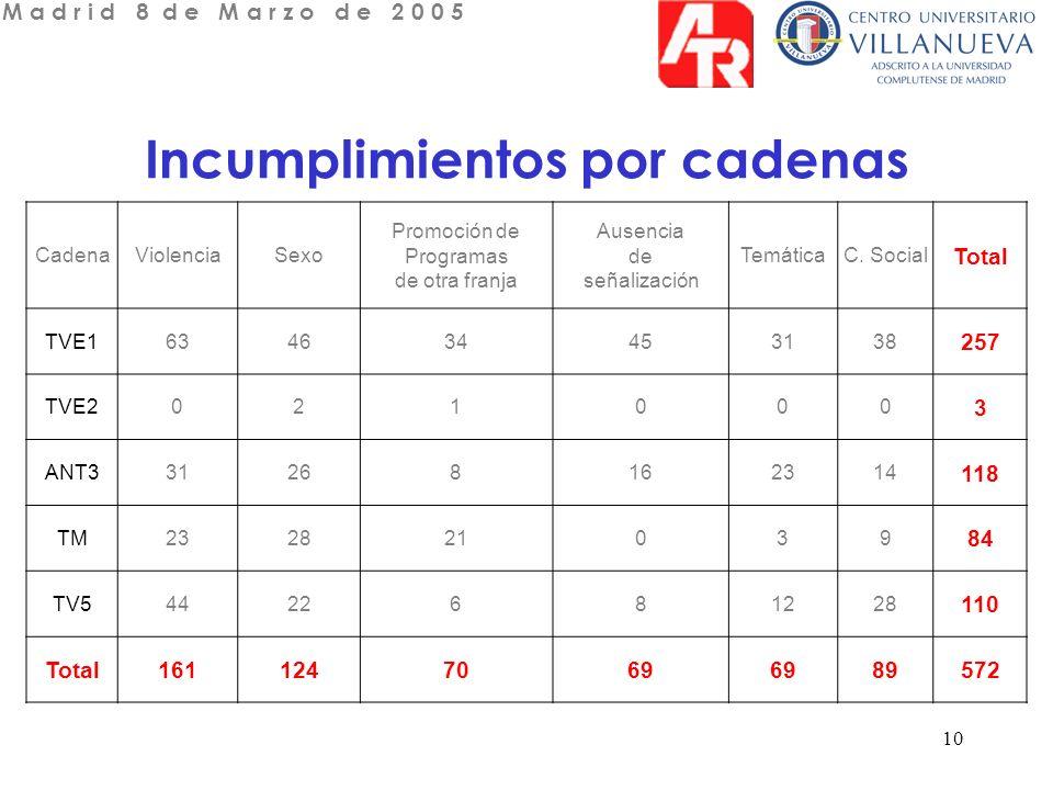 10 Incumplimientos por cadenas CadenaViolenciaSexo Promoción de Programas de otra franja Ausencia de señalización TemáticaC.