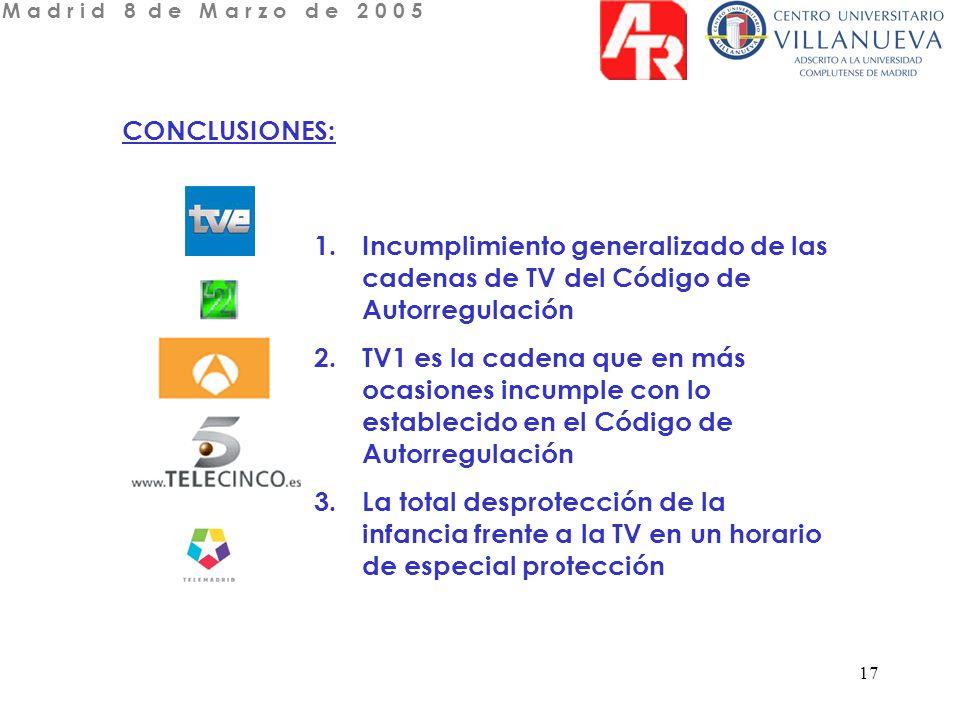 17 CONCLUSIONES: 1.Incumplimiento generalizado de las cadenas de TV del Código de Autorregulación 2.TV1 es la cadena que en más ocasiones incumple con lo establecido en el Código de Autorregulación 3.La total desprotección de la infancia frente a la TV en un horario de especial protección M a d r i d 8 d e M a r z o d e 2 0 0 5