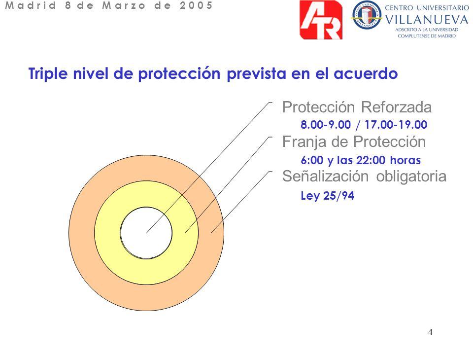 4 Triple nivel de protección prevista en el acuerdo Protección Reforzada Franja de Protección Señalización obligatoria 6:00 y las 22:00 horas Ley 25/94 8.00-9.00 / 17.00-19.00 M a d r i d 8 d e M a r z o d e 2 0 0 5