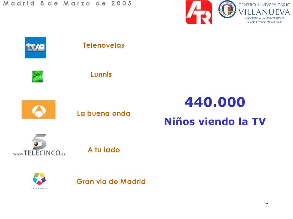 7 Telenovelas Lunnis La buena onda A tu lado Gran via de Madrid 440.000 Niños viendo la TV