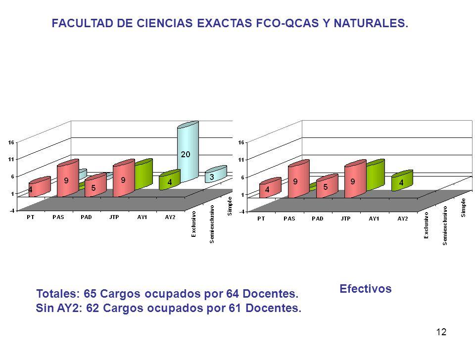 12 FACULTAD DE CIENCIAS EXACTAS FCO-QCAS Y NATURALES.