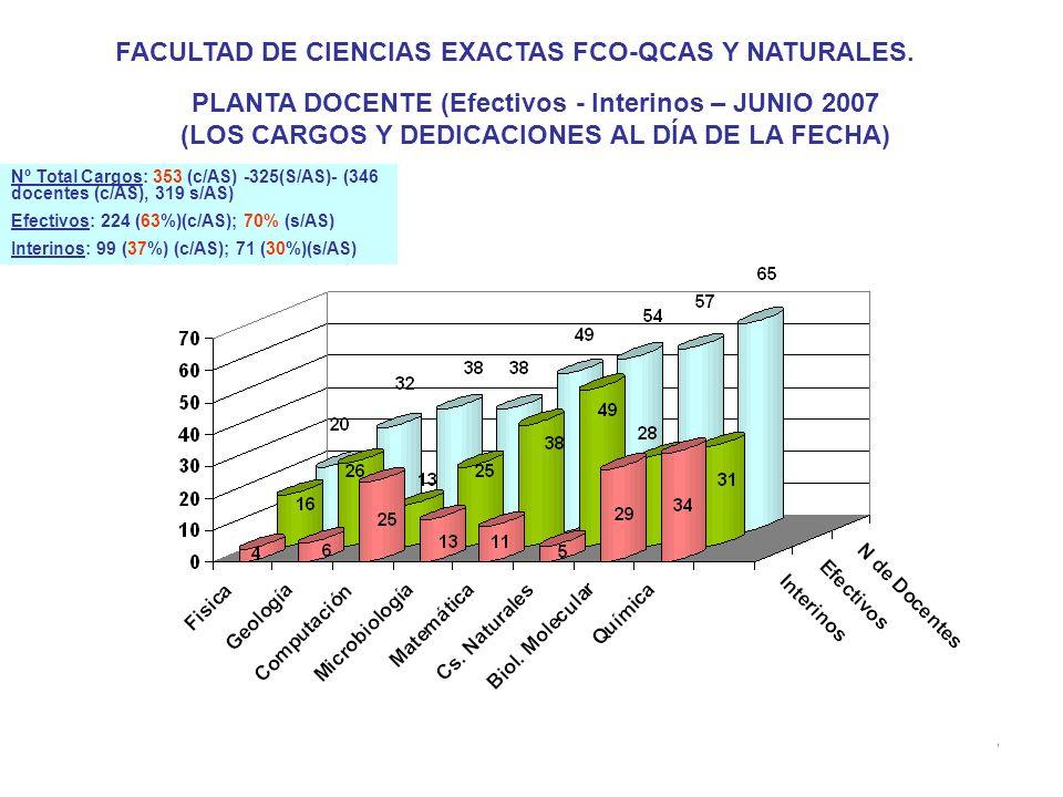 13 PLANTA DOCENTE (Efectivos - Interinos – JUNIO 2007 (LOS CARGOS Y DEDICACIONES AL DÍA DE LA FECHA) FACULTAD DE CIENCIAS EXACTAS FCO-QCAS Y NATURALES.