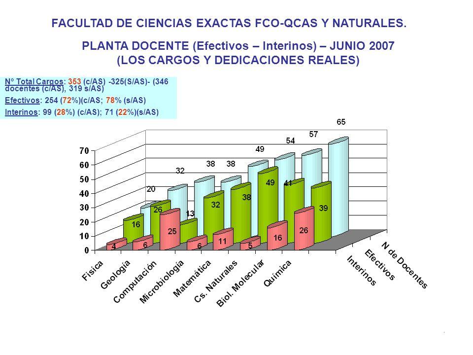 14 PLANTA DOCENTE (Efectivos – Interinos) – JUNIO 2007 (LOS CARGOS Y DEDICACIONES REALES) FACULTAD DE CIENCIAS EXACTAS FCO-QCAS Y NATURALES.