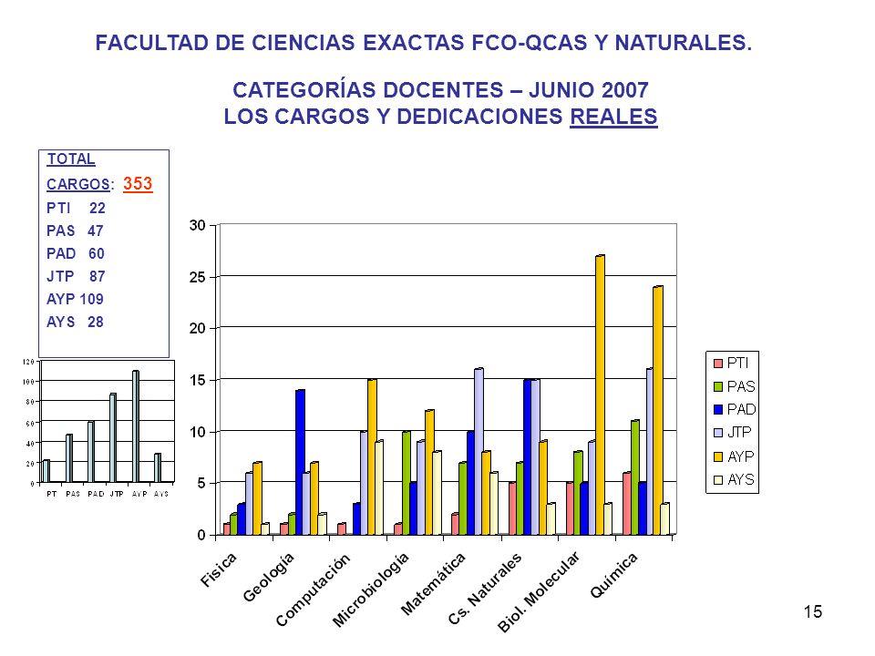15 FACULTAD DE CIENCIAS EXACTAS FCO-QCAS Y NATURALES.