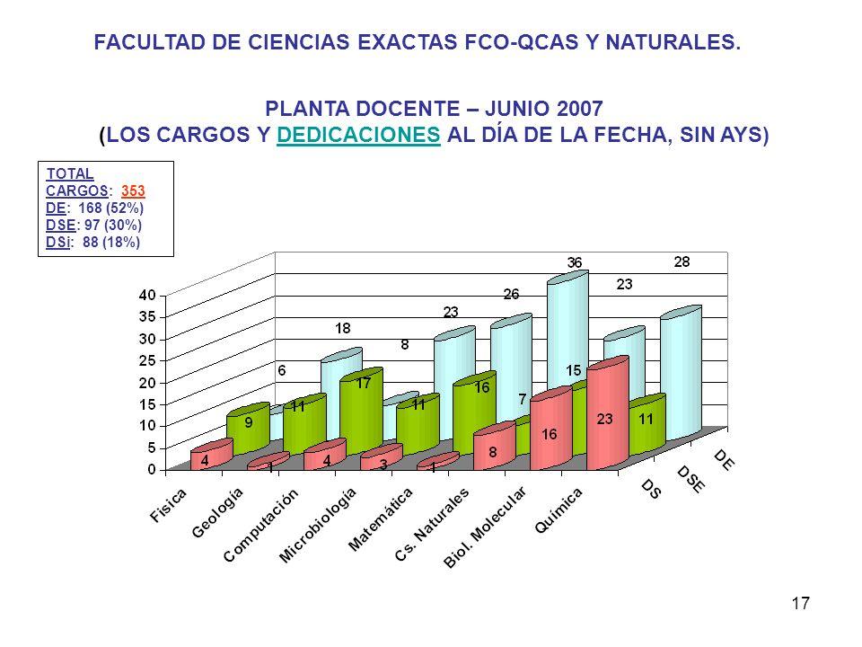 17 FACULTAD DE CIENCIAS EXACTAS FCO-QCAS Y NATURALES.