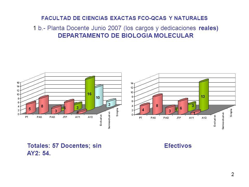 2 FACULTAD DE CIENCIAS EXACTAS FCO-QCAS Y NATURALES 1 b.- Planta Docente Junio 2007 (los cargos y dedicaciones reales) DEPARTAMENTO DE BIOLOGIA MOLECULAR Totales: 57 Docentes; sin AY2: 54.