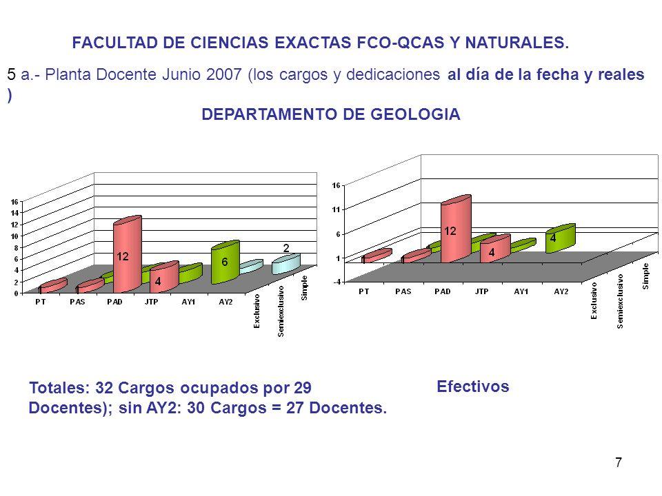 7 FACULTAD DE CIENCIAS EXACTAS FCO-QCAS Y NATURALES.