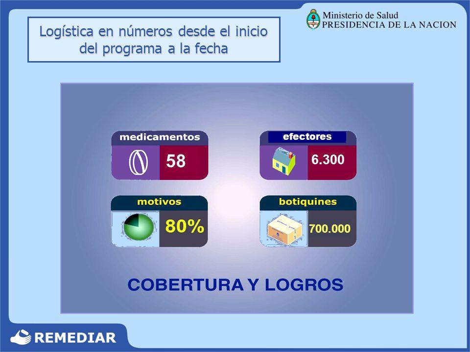 Efectores que reciben botiquines6.105 Botiquines distribuidos:12.000 Transferencia, en U$S:1,5 mill.