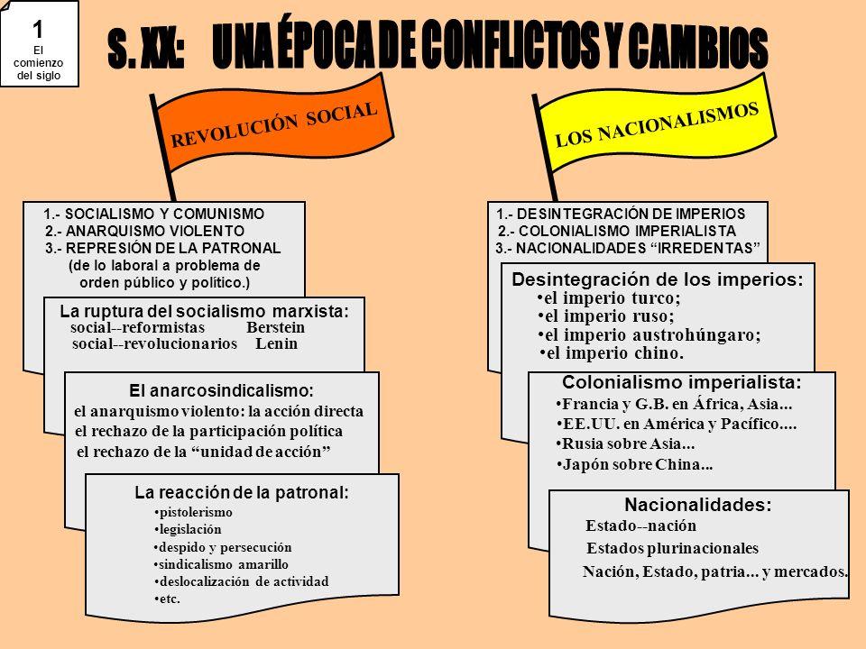 REVOLUCIÓN SOCIALLOS NACIONALISMOS 1.- SOCIALISMO Y COMUNISMO 2.- ANARQUISMO VIOLENTO 3.- REPRESIÓN DE LA PATRONAL (de lo laboral a problema de orden público y político.) 1.- DESINTEGRACIÓN DE IMPERIOS 2.- COLONIALISMO IMPERIALISTA 3.- NACIONALIDADES IRREDENTAS La ruptura del socialismo marxista: social--reformistas Berstein social--revolucionarios Lenin El anarcosindicalismo: el anarquismo violento: la acción directa el rechazo de la participación política el rechazo de la unidad de acción La reacción de la patronal: pistolerismo legislación despido y persecución sindicalismo amarillo deslocalización de actividad etc.