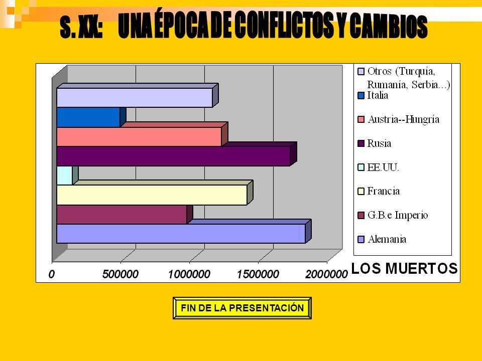 9 millones de muertos FIN DE LA PRESENTACIÓN