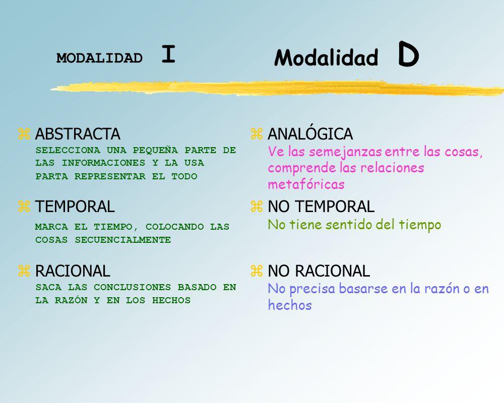 MODALIDAD I Modalidad D zDIGITAL USA NÚMEROS zLÓGICA SACA CONCLUSIONES BASADAS EN LA LÓGICA, TAL COMO EN UN TEOREMA MATEMÁTICO zLINEAL PIENSA EN TÉRMINOS DE IDEAS CONCATENADAS zESPACIAL Ve las cosas se situadas en relación a otras zINTUITIVA Asimila las cosas a partir de de muestras incompletas, pálpitos, presentimientos o imágenes visuales zHOLÍSTICA Capta integralmente, de una vez, percibe configuraciones y estructuras globales
