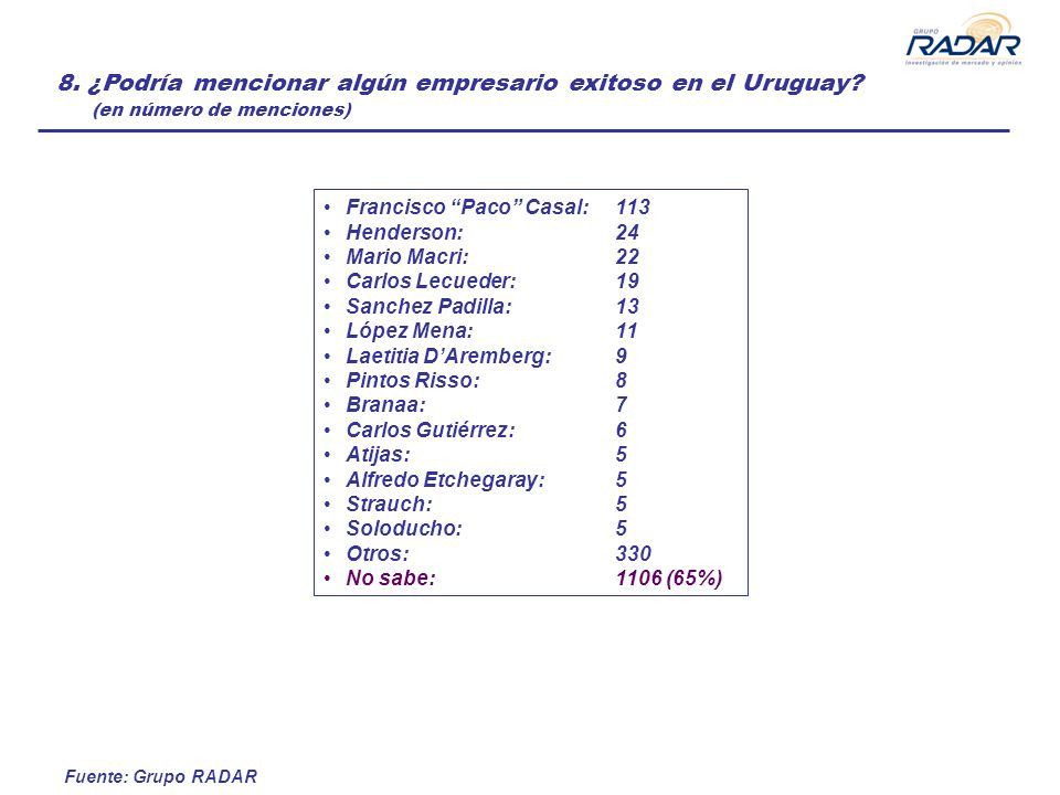 Fuente: Grupo RADAR 8. ¿Podría mencionar algún empresario exitoso en el Uruguay? (en número de menciones) Francisco Paco Casal: 113 Henderson: 24 Mari