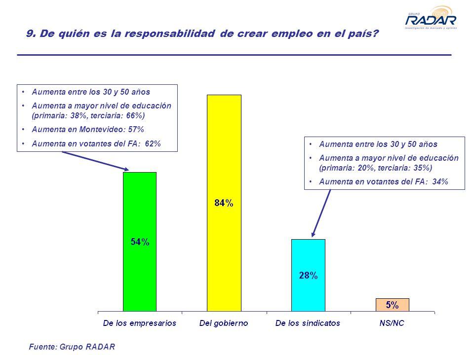 Fuente: Grupo RADAR 9. De quién es la responsabilidad de crear empleo en el país? Aumenta entre los 30 y 50 años Aumenta a mayor nivel de educación (p