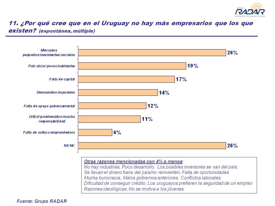 Fuente: Grupo RADAR 11. ¿Por qué cree que en el Uruguay no hay más empresarios que los que existen? (espontánea, múltiple) Otras razones mencionadas c