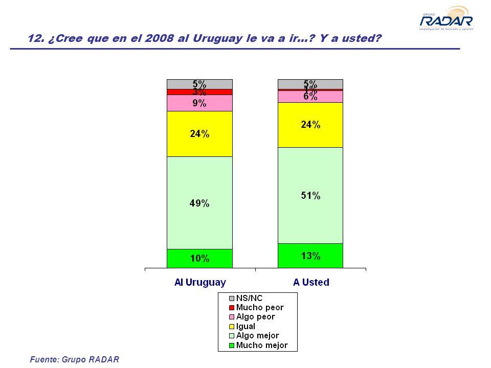 Fuente: Grupo RADAR 12. ¿Cree que en el 2008 al Uruguay le va a ir… Y a usted