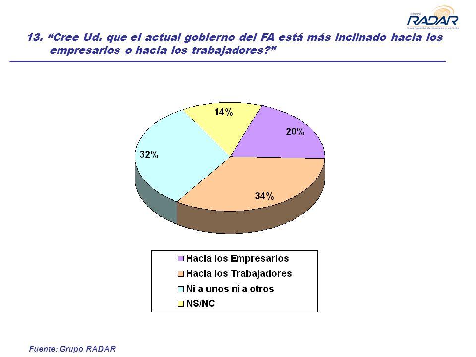 Fuente: Grupo RADAR 13. Cree Ud. que el actual gobierno del FA está más inclinado hacia los empresarios o hacia los trabajadores?