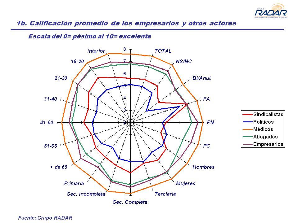 Fuente: Grupo RADAR 1b. Calificación promedio de los empresarios y otros actores Escala del 0= pésimo al 10= excelente