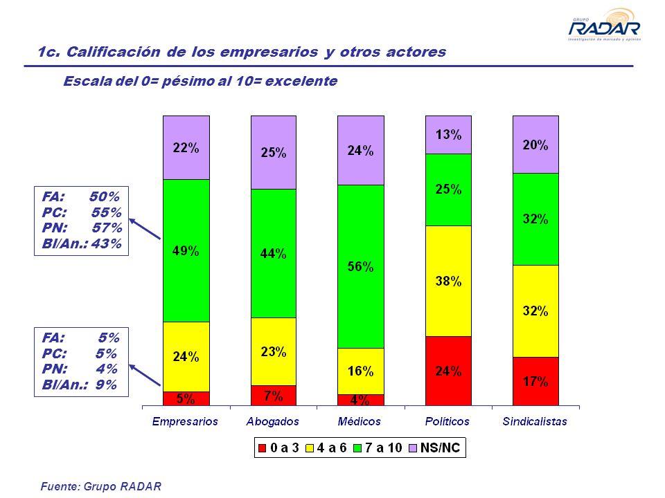 Fuente: Grupo RADAR 1c. Calificación de los empresarios y otros actores FA: 50% PC: 55% PN: 57% Bl/An.: 43% FA: 5% PC: 5% PN: 4% Bl/An.: 9% Escala del