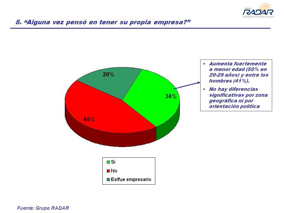Fuente: Grupo RADAR 5. Alguna vez pensó en tener su propia empresa? Aumenta fuertemente a menor edad (50% en 20-29 años) y entre los hombres (41%). No