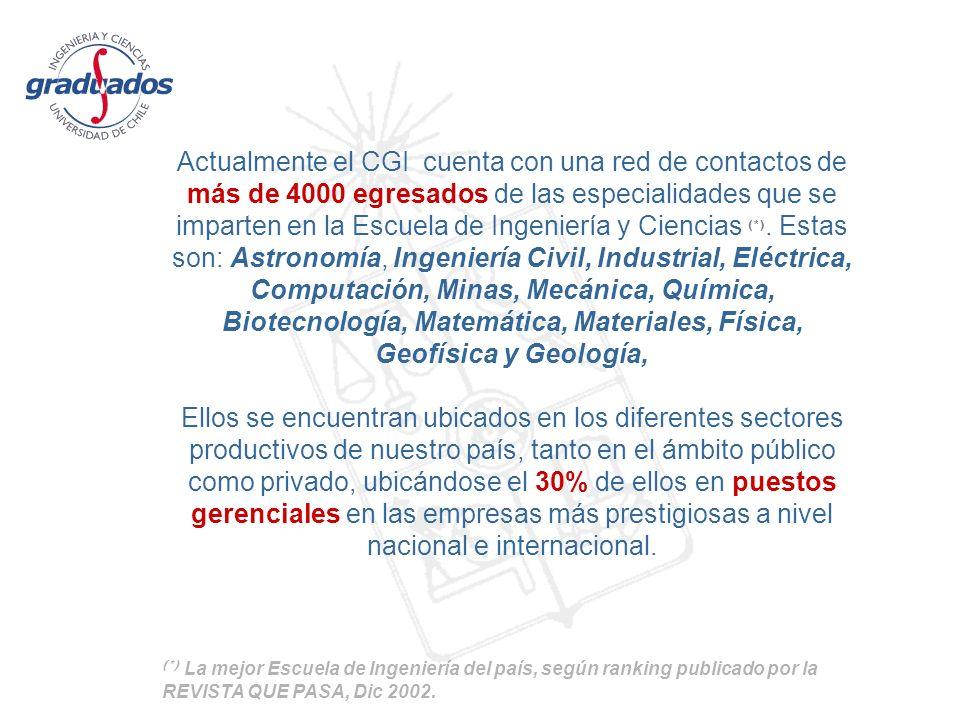 Actualmente el CGI cuenta con una red de contactos de más de 4000 egresados de las especialidades que se imparten en la Escuela de Ingeniería y Ciencias (*).