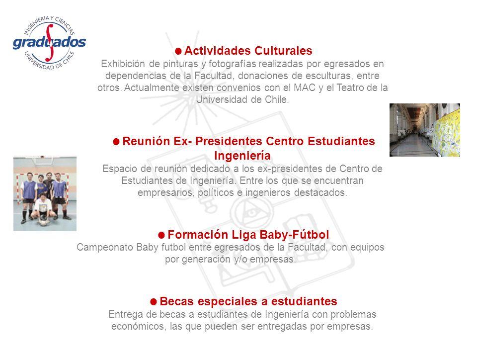 Actividades Culturales Exhibición de pinturas y fotografías realizadas por egresados en dependencias de la Facultad, donaciones de esculturas, entre otros.