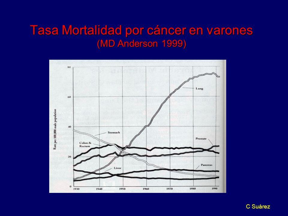 C Suárez Tasa Mortalidad por cáncer en varones (MD Anderson 1999)