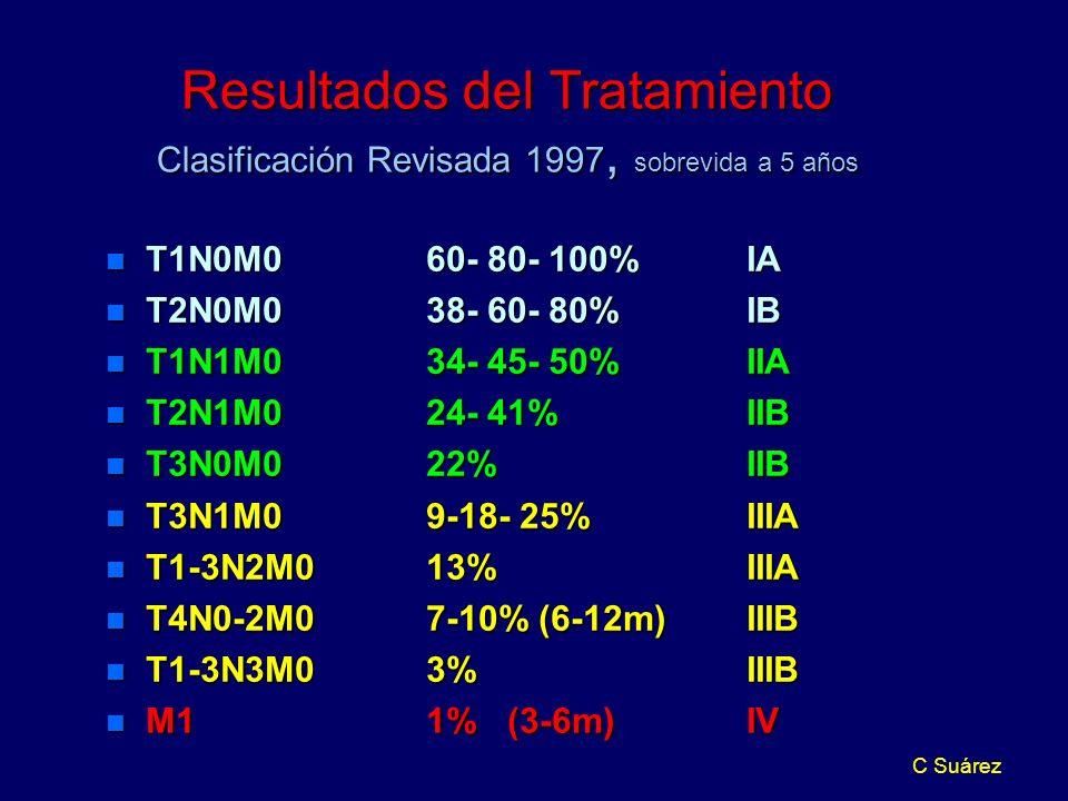 C Suárez Resultados del Tratamiento Clasificación Revisada 1997, sobrevida a 5 años n T1N0M060- 80- 100%IA n T2N0M038- 60- 80%IB n T1N1M034- 45- 50%IIA n T2N1M024- 41%IIB n T3N0M022%IIB n T3N1M09-18- 25%IIIA n T1-3N2M013%IIIA n T4N0-2M07-10% (6-12m) IIIB n T1-3N3M03%IIIB n M11% (3-6m)IV
