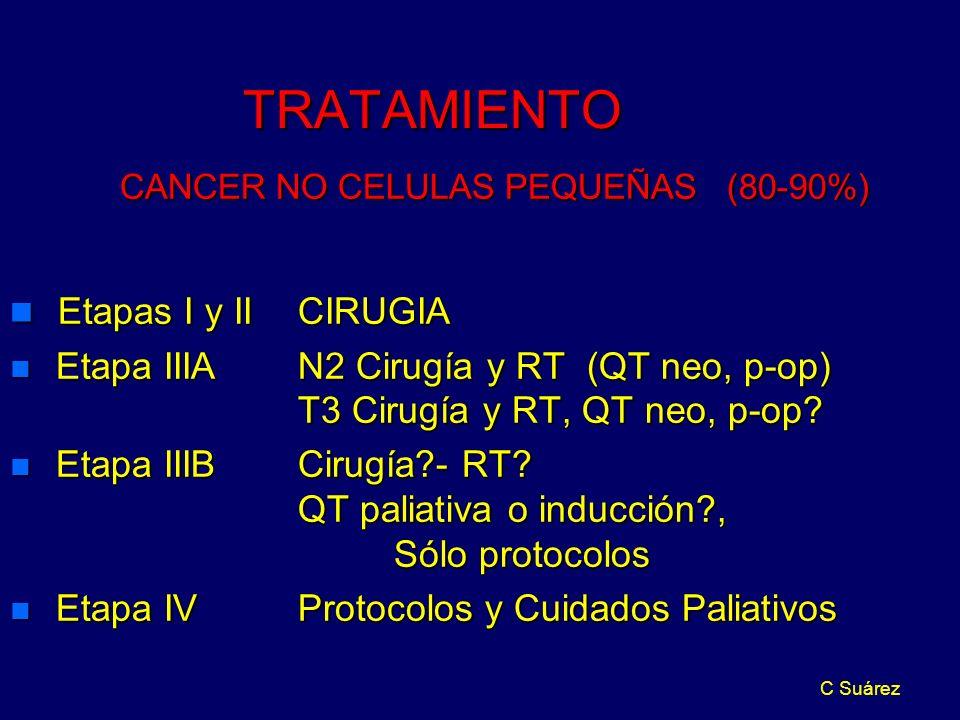 C Suárez TRATAMIENTO CANCER NO CELULAS PEQUEÑAS (80-90%) CANCER NO CELULAS PEQUEÑAS (80-90%) n Etapas I y II CIRUGIA n Etapa IIIAN2 Cirugía y RT (QT neo, p-op) T3 Cirugía y RT, QT neo, p-op.