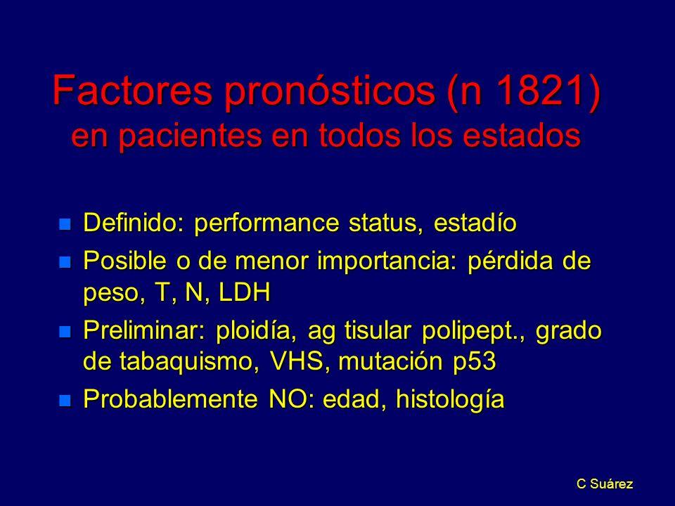 C Suárez Factores pronósticos (n 1821) en pacientes en todos los estados n Definido: performance status, estadío n Posible o de menor importancia: pér