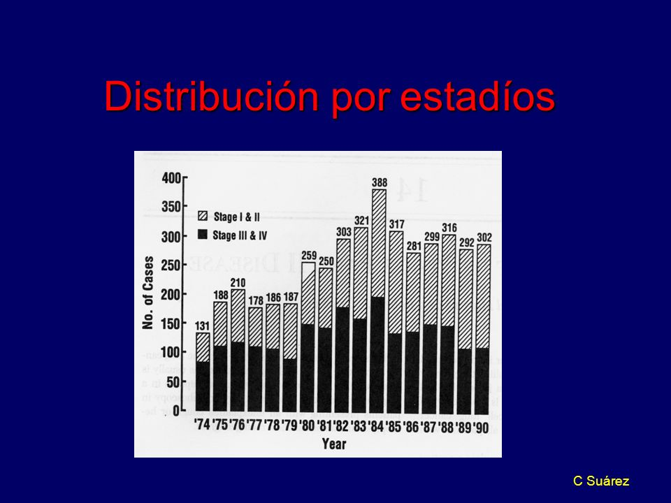 C Suárez Distribución por estadíos