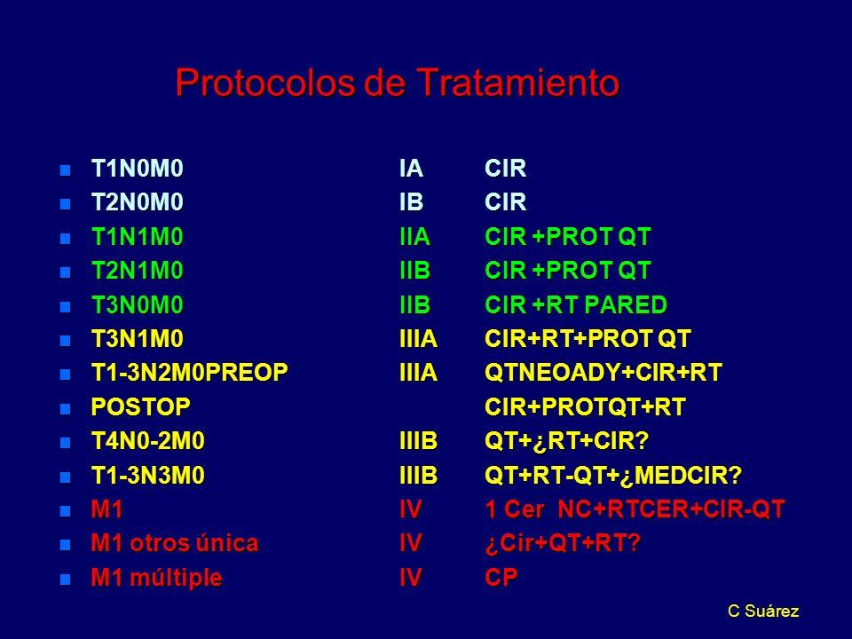 C Suárez Protocolos de Tratamiento n T1N0M0IACIR n T2N0M0IBCIR n T1N1M0IIACIR +PROT QT n T2N1M0IIBCIR +PROT QT n T3N0M0IIBCIR +RT PARED n T3N1M0IIIACIR+RT+PROT QT n T1-3N2M0PREOPIIIAQTNEOADY+CIR+RT n POSTOPCIR+PROTQT+RT n T4N0-2M0IIIBQT+¿RT+CIR.