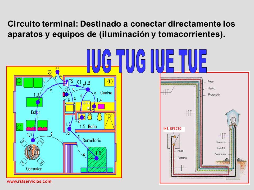Circuito terminal: Destinado a conectar directamente los aparatos y equipos de (iluminación y tomacorrientes)..