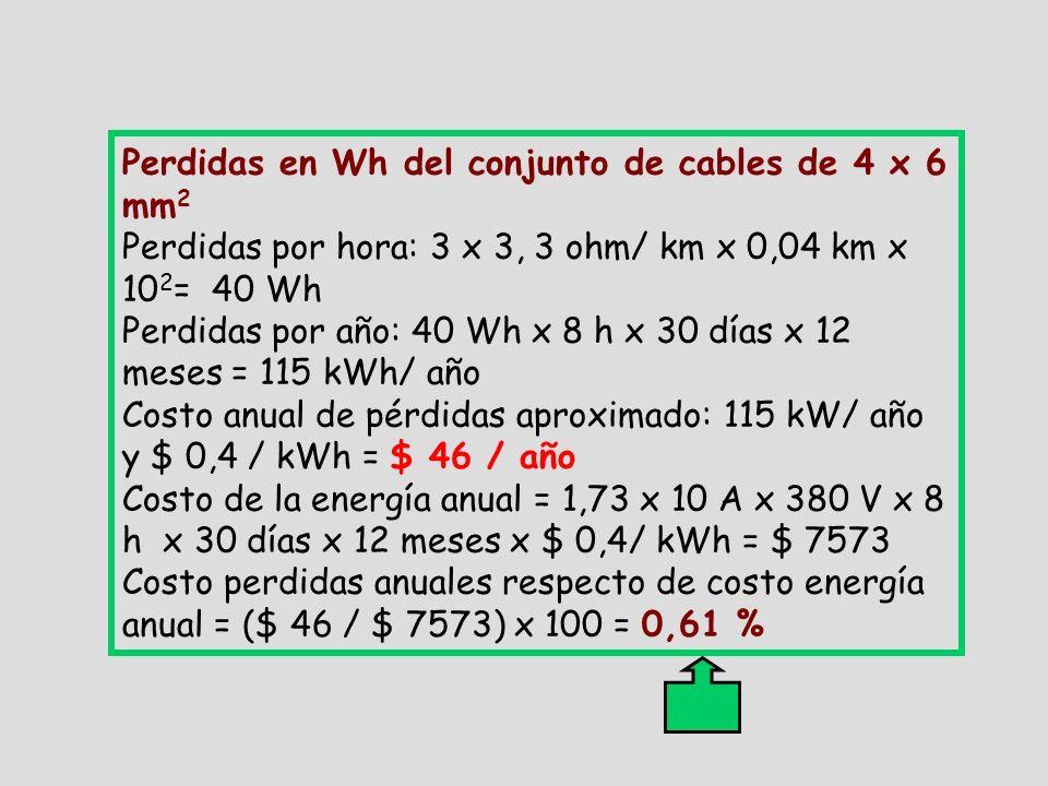 Perdidas en Wh del conjunto de cables de 4 x 6 mm 2 Perdidas por hora: 3 x 3, 3 ohm/ km x 0,04 km x 10 2 = 40 Wh Perdidas por año: 40 Wh x 8 h x 30 días x 12 meses = 115 kWh/ año Costo anual de pérdidas aproximado: 115 kW/ año y $ 0,4 / kWh = $ 46 / año Costo de la energía anual = 1,73 x 10 A x 380 V x 8 h x 30 días x 12 meses x $ 0,4/ kWh = $ 7573 Costo perdidas anuales respecto de costo energía anual = ($ 46 / $ 7573) x 100 = 0,61 %