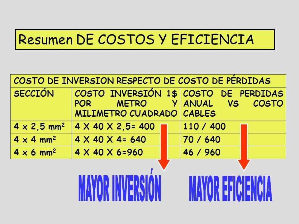 Resumen DE COSTOS Y EFICIENCIA COSTO DE INVERSION RESPECTO DE COSTO DE PÉRDIDAS SECCIÓNCOSTO INVERSIÓN 1$ POR METRO Y MILIMETRO CUADRADO COSTO DE PERDIDAS ANUAL VS COSTO CABLES 4 x 2,5 mm 2 4 X 40 X 2,5= 400110 / 400 4 x 4 mm 2 4 X 40 X 4= 64070 / 640 4 x 6 mm 2 4 X 40 X 6=96046 / 960