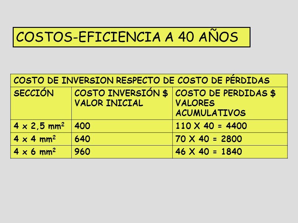COSTOS-EFICIENCIA A 40 AÑOS COSTO DE INVERSION RESPECTO DE COSTO DE PÉRDIDAS SECCIÓNCOSTO INVERSIÓN $ VALOR INICIAL COSTO DE PERDIDAS $ VALORES ACUMULATIVOS 4 x 2,5 mm 2 400110 X 40 = 4400 4 x 4 mm 2 64070 X 40 = 2800 4 x 6 mm 2 96046 X 40 = 1840