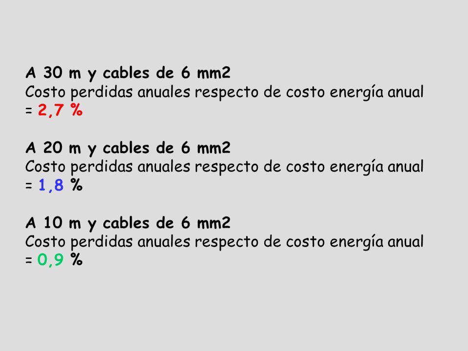 A 30 m y cables de 6 mm2 Costo perdidas anuales respecto de costo energía anual = 2,7 % A 20 m y cables de 6 mm2 Costo perdidas anuales respecto de costo energía anual = 1,8 % A 10 m y cables de 6 mm2 Costo perdidas anuales respecto de costo energía anual = 0,9 %