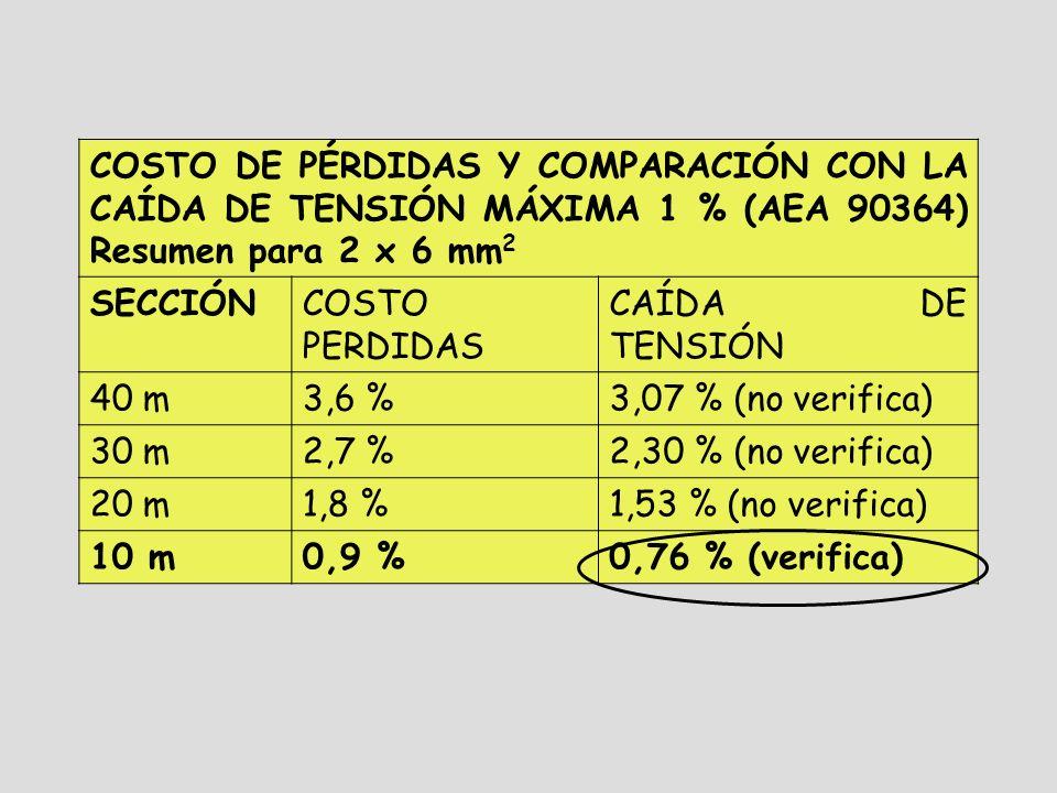 COSTO DE PÉRDIDAS Y COMPARACIÓN CON LA CAÍDA DE TENSIÓN MÁXIMA 1 % (AEA 90364) Resumen para 2 x 6 mm 2 SECCIÓNCOSTO PERDIDAS CAÍDA DE TENSIÓN 40 m3,6 %3,07 % (no verifica) 30 m2,7 %2,30 % (no verifica) 20 m1,8 %1,53 % (no verifica) 10 m0,9 %0,76 % (verifica)