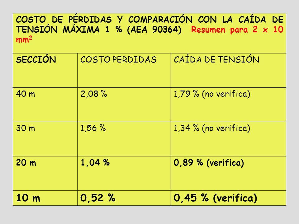 COSTO DE PÉRDIDAS Y COMPARACIÓN CON LA CAÍDA DE TENSIÓN MÁXIMA 1 % (AEA 90364) Resumen para 2 x 10 mm 2 SECCIÓNCOSTO PERDIDASCAÍDA DE TENSIÓN 40 m2,08 %1,79 % (no verifica) 30 m1,56 %1,34 % (no verifica) 20 m1,04 %0,89 % (verifica) 10 m0,52 %0,45 % (verifica)