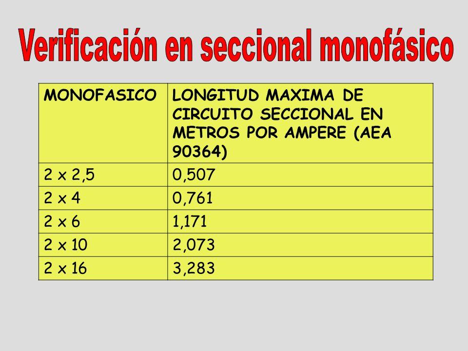 MONOFASICOLONGITUD MAXIMA DE CIRCUITO SECCIONAL EN METROS POR AMPERE (AEA 90364) 2 x 2,50,507 2 x 40,761 2 x 61,171 2 x 102,073 2 x 163,283