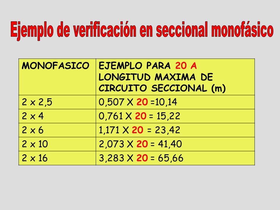 MONOFASICOEJEMPLO PARA 20 A LONGITUD MAXIMA DE CIRCUITO SECCIONAL (m) 2 x 2,50,507 X 20 =10,14 2 x 40,761 X 20 = 15,22 2 x 61,171 X 20 = 23,42 2 x 102,073 X 20 = 41,40 2 x 163,283 X 20 = 65,66