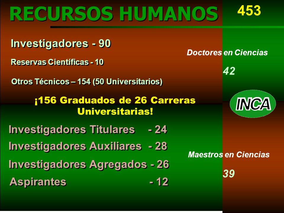 RECURSOS HUMANOS Investigadores - 90 Reservas Científicas - 10 Investigadores Titulares - 24 Investigadores Auxiliares - 28 Investigadores Agregados - 26 Aspirantes - 12 Doctores en Ciencias 42 Maestros en Ciencias 39 Otros Técnicos – 154 (50 Universitarios) 453 ¡156 Graduados de 26 Carreras Universitarias!