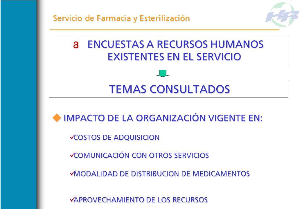 ENCUESTAS A RECURSOS HUMANOS EXISTENTES EN EL SERVICIO ENCUESTAS A RECURSOS HUMANOS EXISTENTES EN EL SERVICIO MODALIDAD DE TRABAJO INTERNO MODALIDAD D