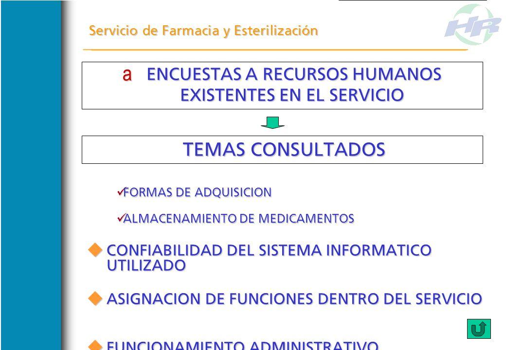 ENCUESTAS A RECURSOS HUMANOS EXISTENTES EN EL SERVICIO ENCUESTAS A RECURSOS HUMANOS EXISTENTES EN EL SERVICIO Servicio de Farmacia y Esterilización TE